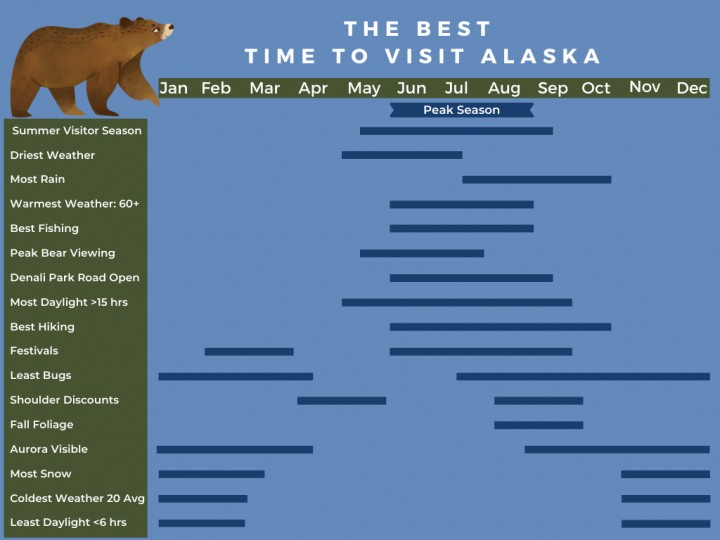 When is the best time to visit alaska calendar infographic